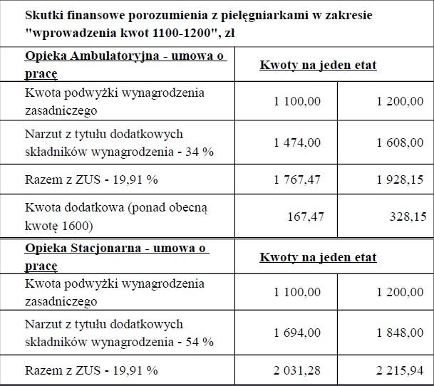 Ministerstwo Zdrowia podało wyliczenia skutków finansowych, konkretnie na jeden etat, dodania 1 100 zł do podstawy wynagrodzenia zasadniczego pielęgniarek i położnych.