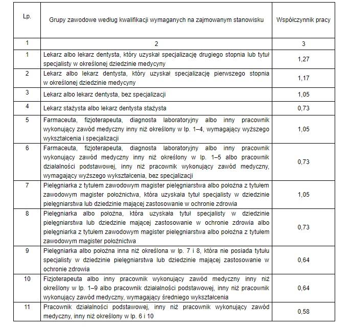 Sejm w dniu 13 września uchwalił nowelizację ustawy o najniższych wynagrodzeniach w ochronie zdrowia, zawierającą nową siatkę płac. Dokonano nowego podziału pielęgniarek na grupy oraz przypisano im współczynnik pracy…
