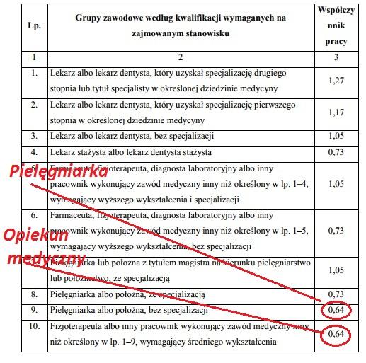 Wiceminister zdrowia (pielęgniarka) dokonała rzeczy niemożliwej: ustawą zrównała wysokość najniższego wynagrodzenia pielęgniarki z tytułem licencjata i magistra pielęgniarstwa z wysokością najniższego wynagrodzenia opiekuna medycznego.  Pani wiceminister ma swój solidny wkład w deprecjonowanie zawodu pielęgniarki i położne w Polsce.