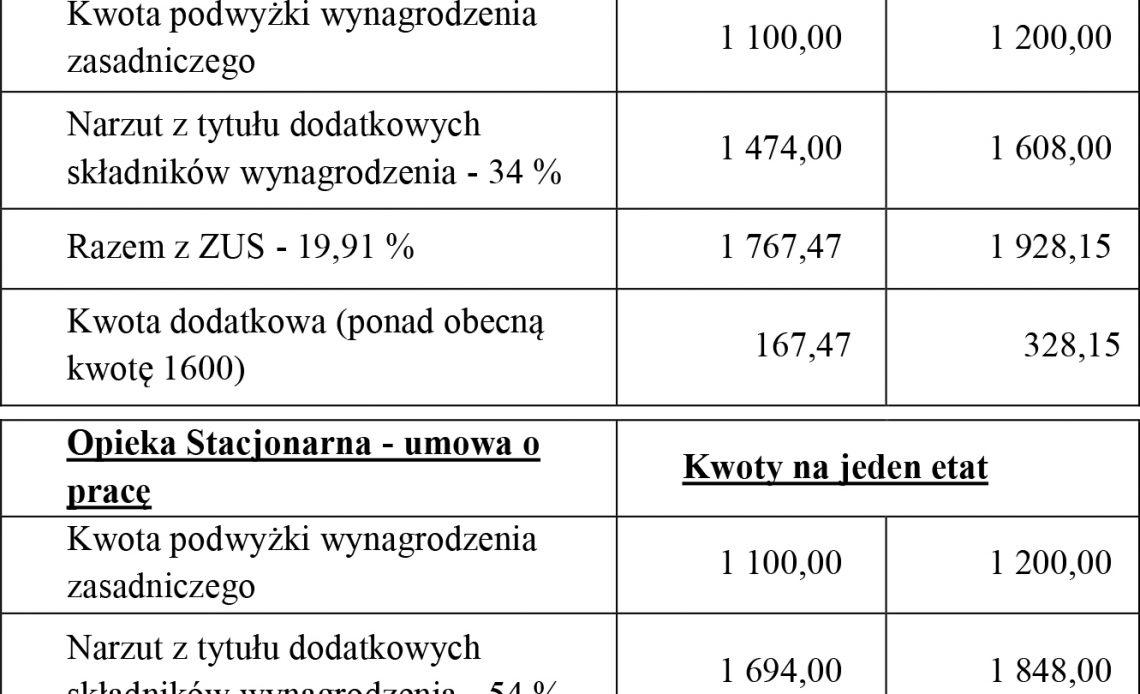 Artykuł z najbliższego (wrześniowego) wydania gazety: Wyliczenia Ministerstwa – 1 100 zł do podstawy wynagrodzenia zasadniczego pielęgniarki (część II).