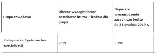 """Zobacz jaki średni wzrost wynagrodzenia zasadniczego (w ciągu najbliższego 2,5 roku) dla pielęgniarek i położnych w grupie 9 – """"pielęgniarka i położna bez specjalizacji"""" (grupa obejmuje także magistrów pielęgniarstwa i położnictwa!), przewiduje nowa ustawa o wynagrodzeniach w ochronie zdrowia autorstwa ministra Radziwiłła oraz wiceminister zdrowia (pielęgniarka)."""