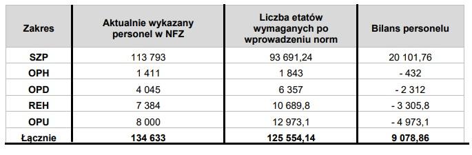 Ministerstwo zdrowia prezentuje dane, z których wynika, że w szpitalach, które mają kontrakt z NFZ jest o 20 tysięcy etatów pielęgniarek i położnych… za dużo! W przypadku wprowadzenie nowych norm zatrudnienia.